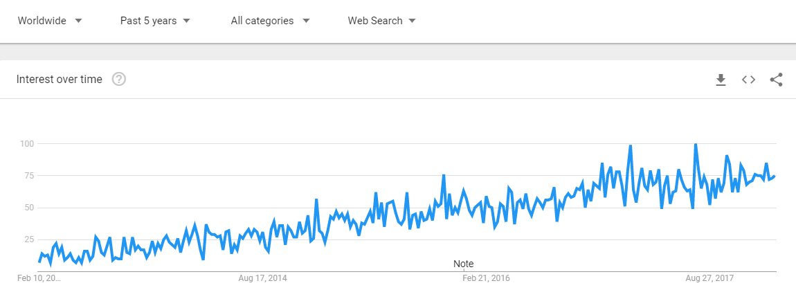 google-trends-online-dating-apps