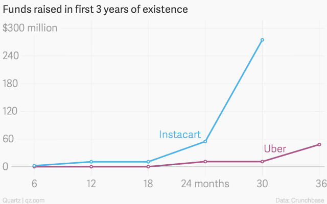 instacart-in-3-years-growth