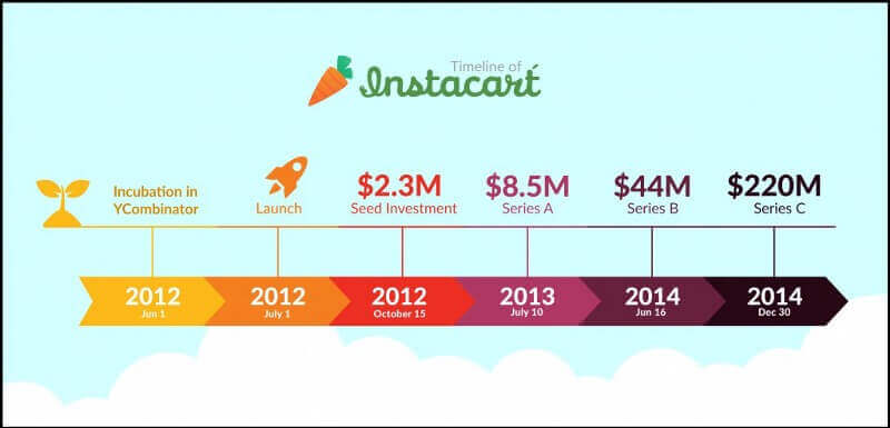 instacart-growth