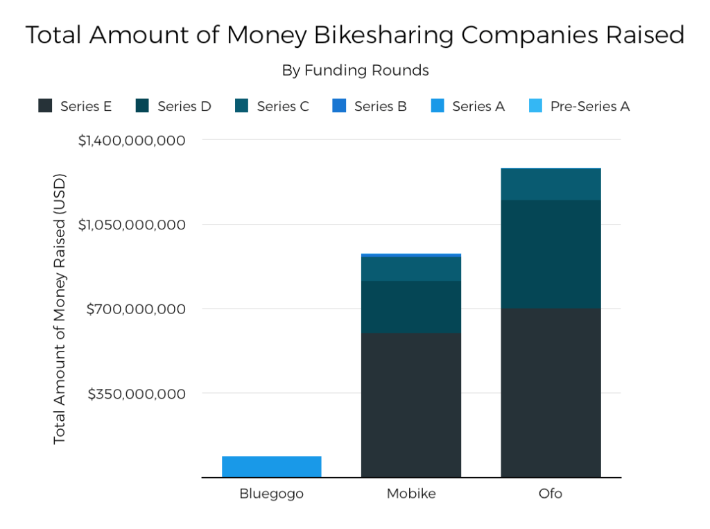 total-amount-of-money-bike-sharing
