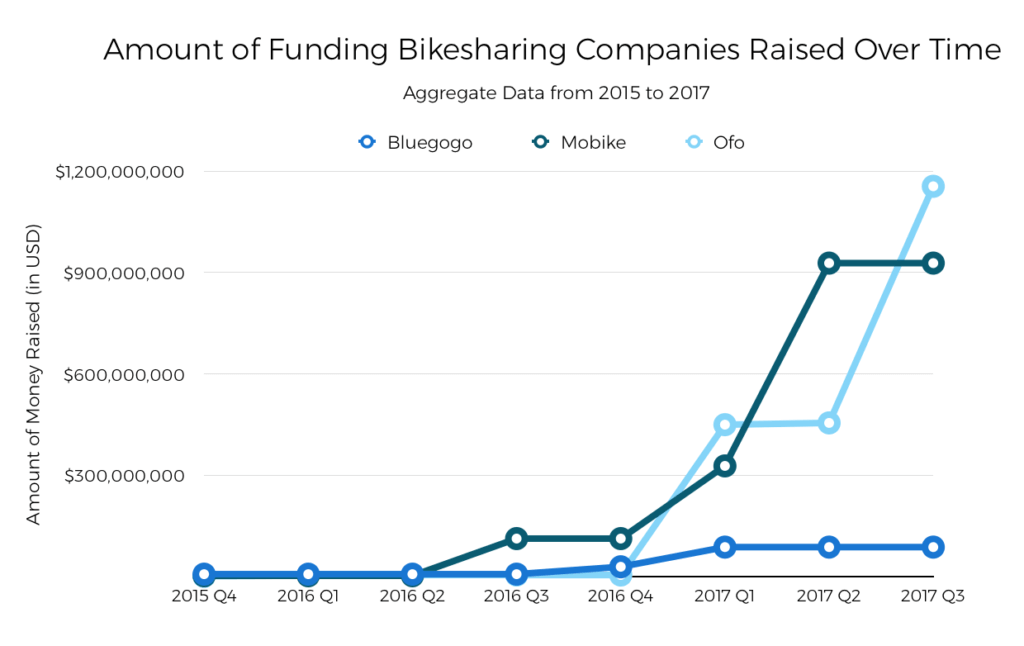 amount-of-bike-sharing-companies