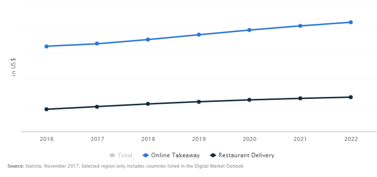 food-delivery-data