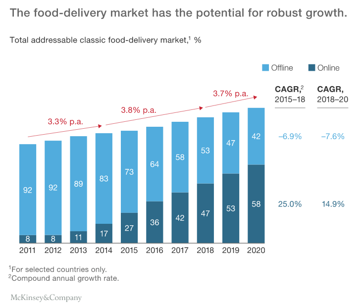 the-changing-market-for-food-delivery-data