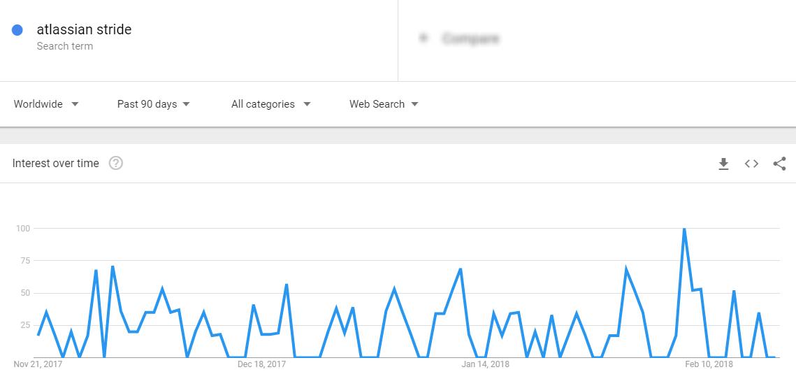 stride-google-trends
