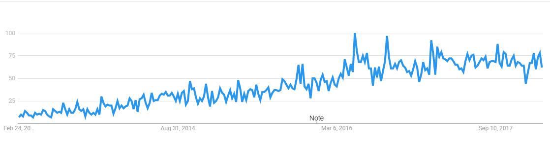 ride-sharing-google-trends