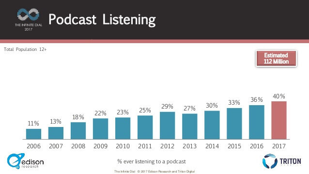 percentage-of-podcast-listening