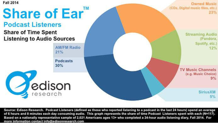 pie-chart-podcast-growth