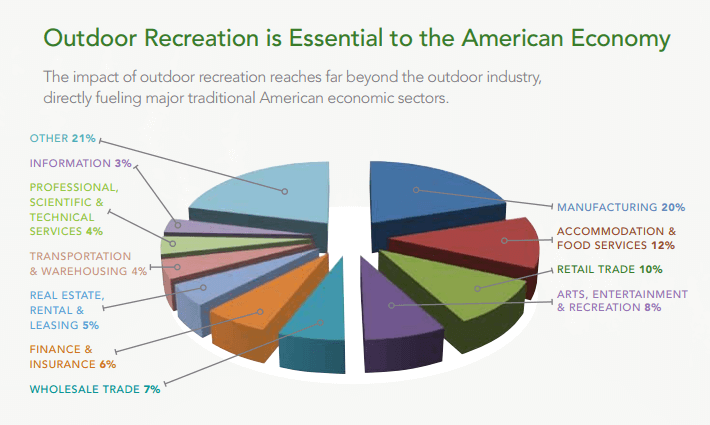 outdoor-recreational-economy