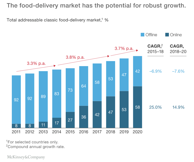 robust-growth-of-on-demand-food-delivery  - Robust Growth of On demand Food Delivery - Check Out 4 Tactics Before Creating an On-Demand Food Delivery App Like DoorDash