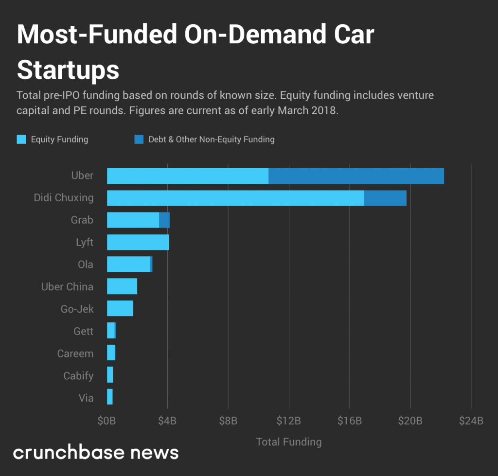most-funded-car-startup-companies