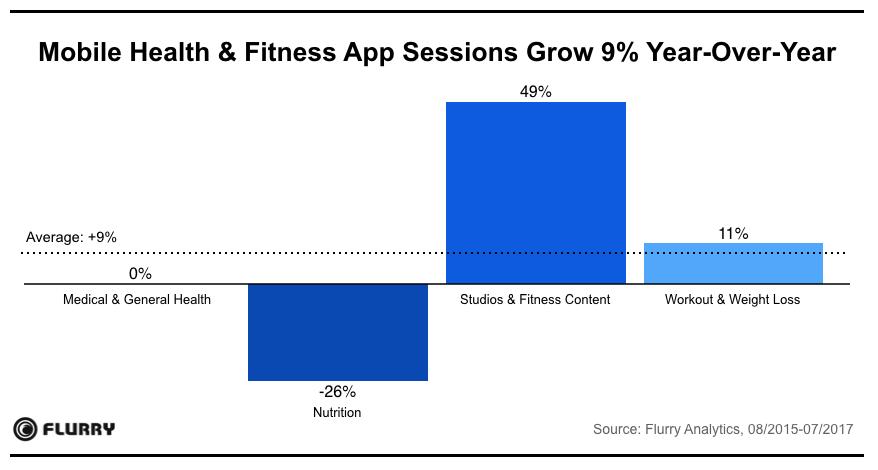 mobile-app-health-session