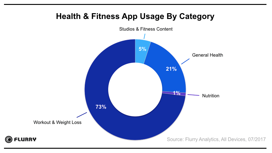 health-and-fitness-app-usage-2017