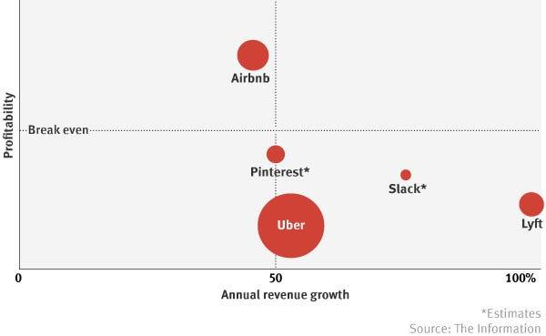 Uber-2018-revenue