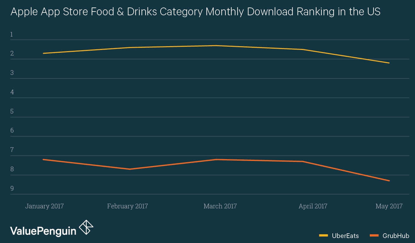 ubereats-download-ranking