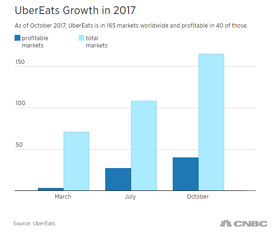 ubereats-growth