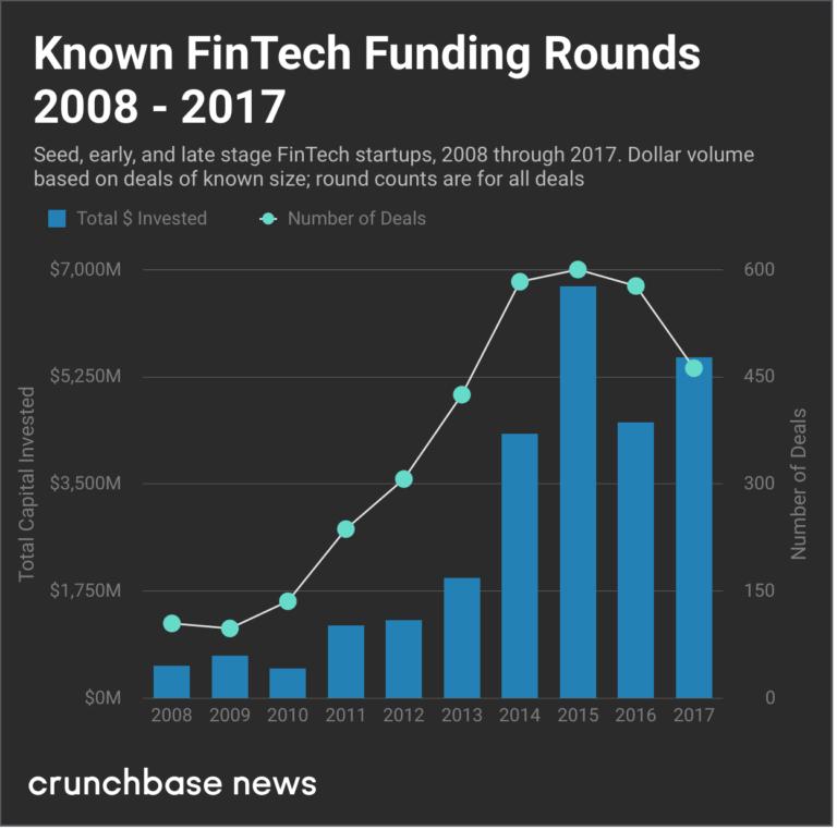 funding-rounds-fintech