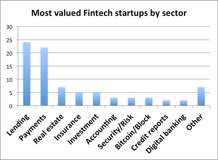 lending-and-payment-fintech-startup