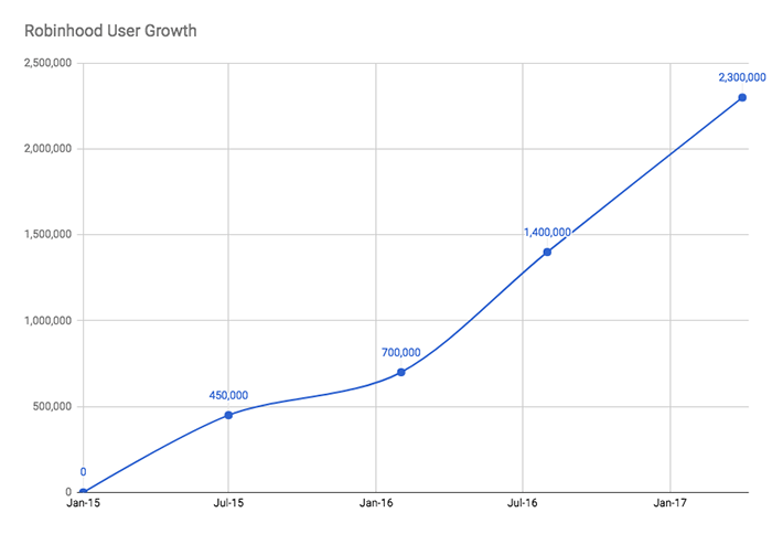 growth-of-robinhood