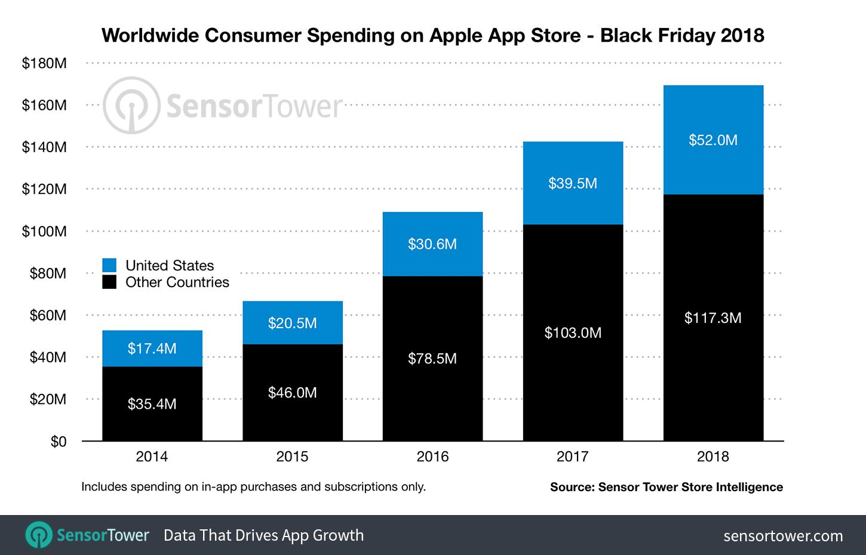 Worldwide-Consumer-Spending-App-Store