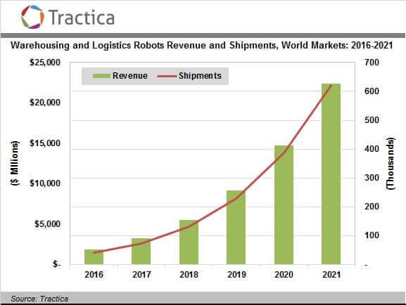 logistics-market