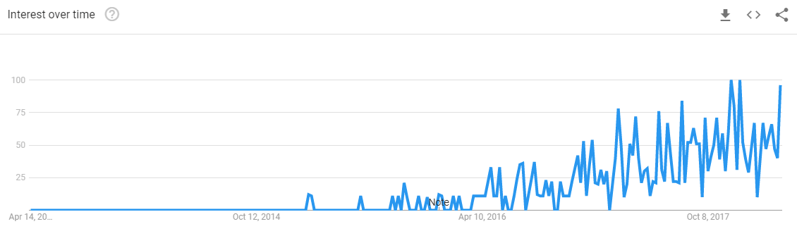 Igloohome-Google-Trends