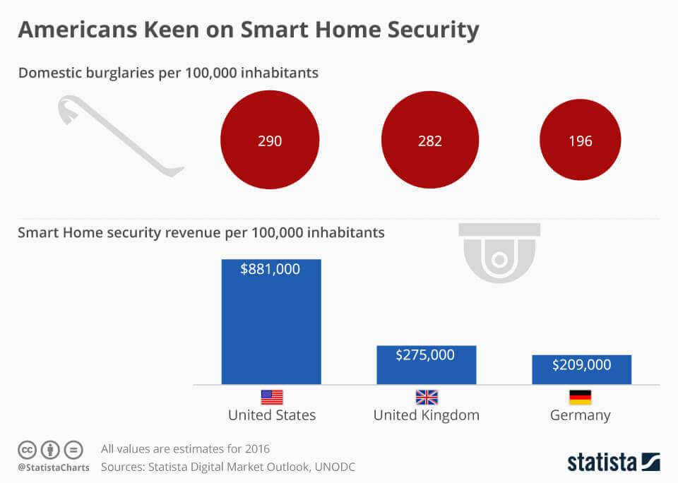 Americans-are-more-keen-to-home-securities