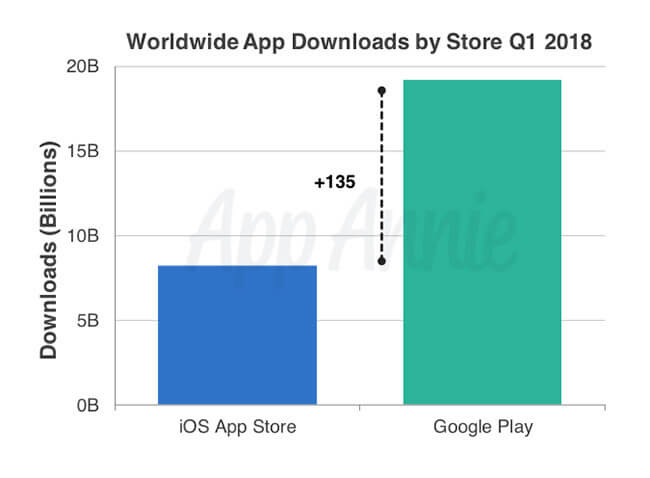 worldwide-mobile-app-downloads