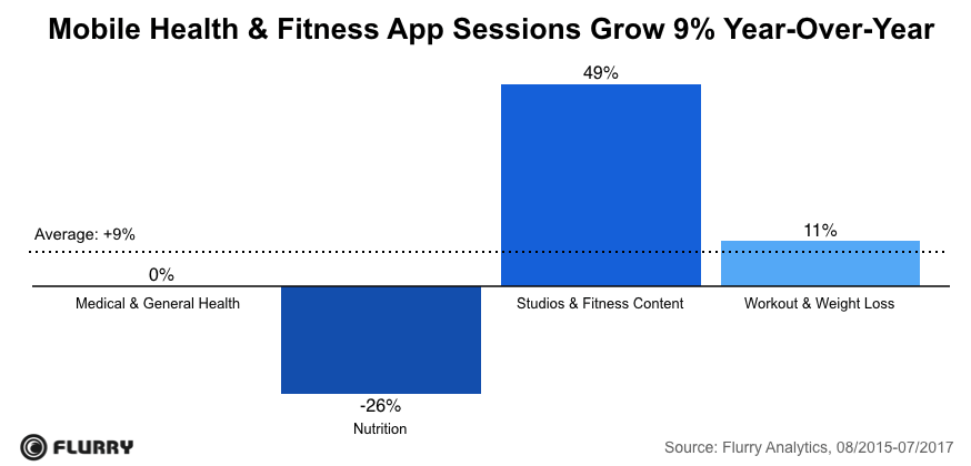 mobile-health-and-fitness-flurry