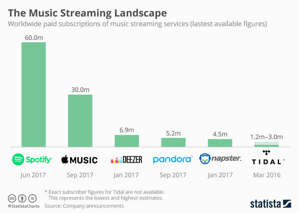 music-streaming-landscape