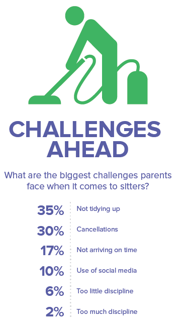 Challenges-babysitters