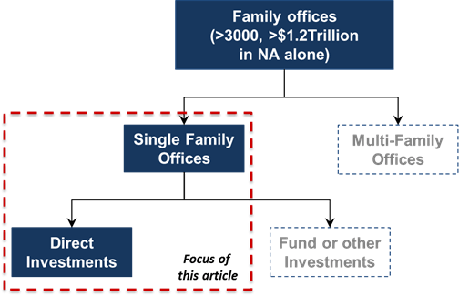 types-of-family-offices