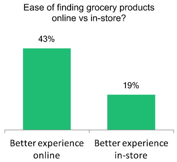 ease-of-finding-products  - ease of finding products - Resolve These 3 Small Issues to Get Success Like Instacart