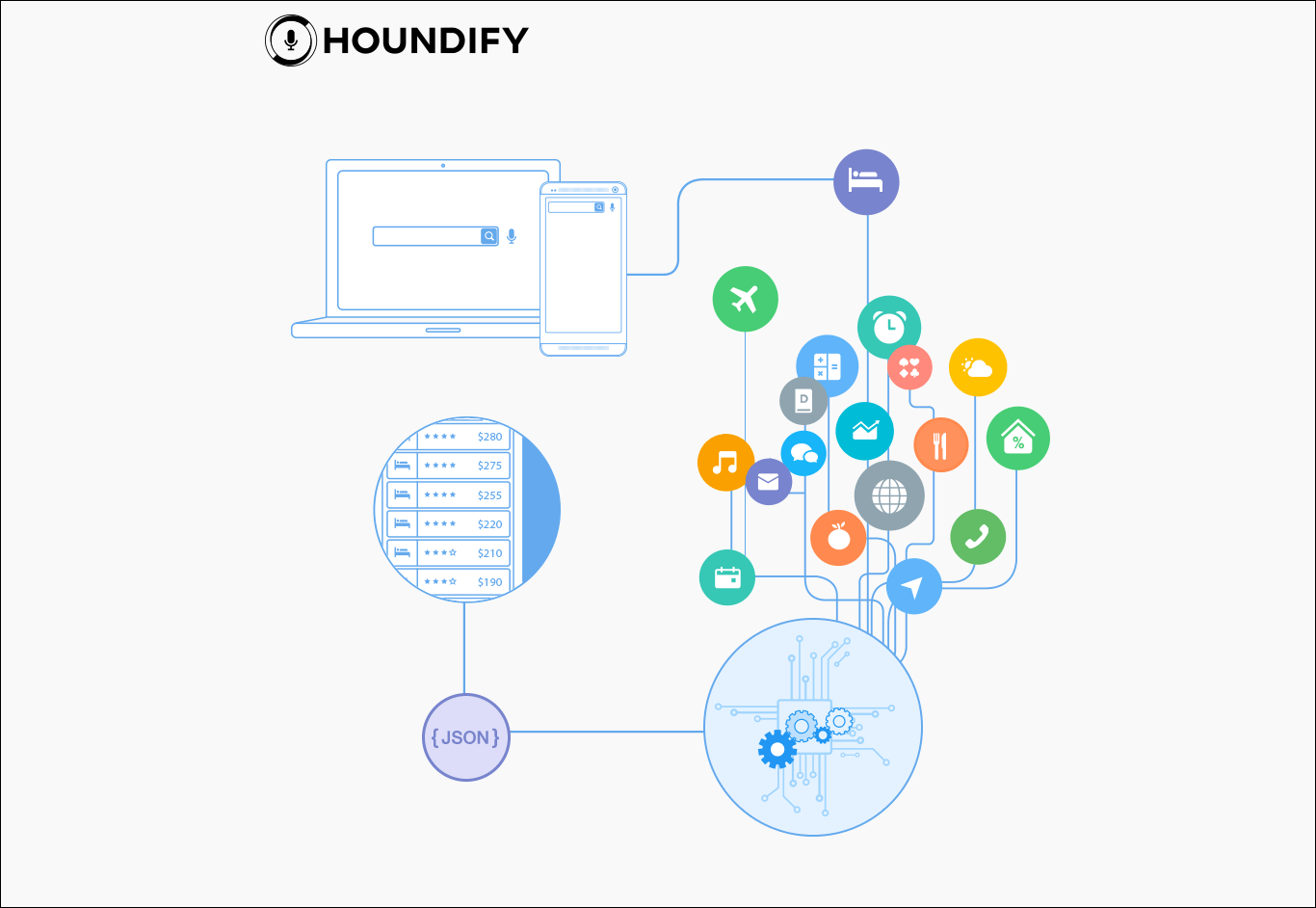 houndify-app  - houndify app - 3 Lessons That Startups Can Learn from SoundHound