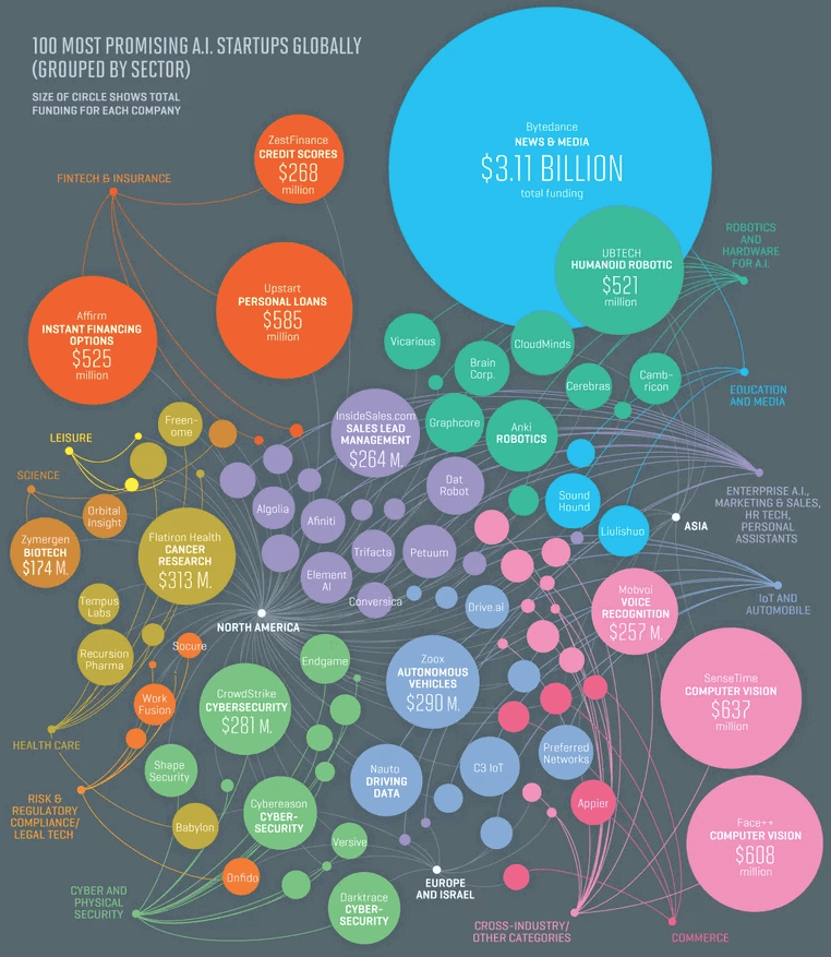 Top-100-AI-startup-companies