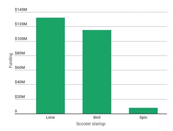 LimeBike-e-scooter-app