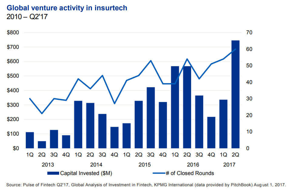 Global-venture-activity-in-InsurTech
