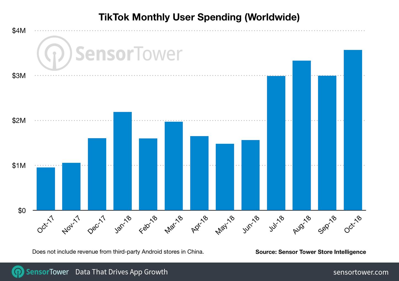 TikTok-revenue-2018