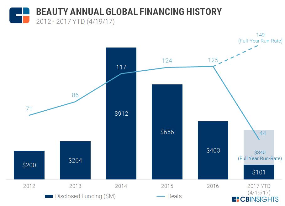 Beauty-Tech-Market
