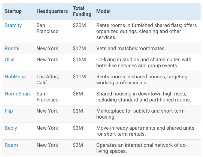 housing-rental-startup-companies  - housing rental startup companies - 3 Takeaways for House Rental Startups