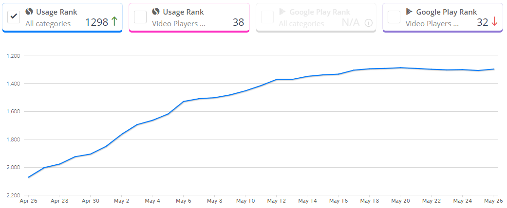 Tik-Tok-App-Ranking-and-Market-Share-Stats-in-Google-Play-Store