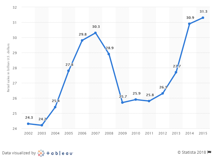 Retail sales of the flower industry in the USA