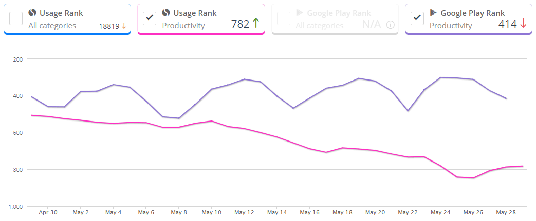 Procore-App-Ranking-and-Market-Share-Stats-in-Google-Play-Store
