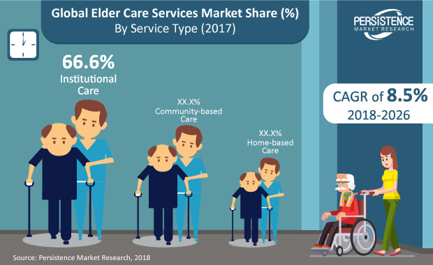 Elderly-care-space-o  - Elderly care space o - Planning to Create Apps for Senior Citizens? Browse Top 4 Features by Papa