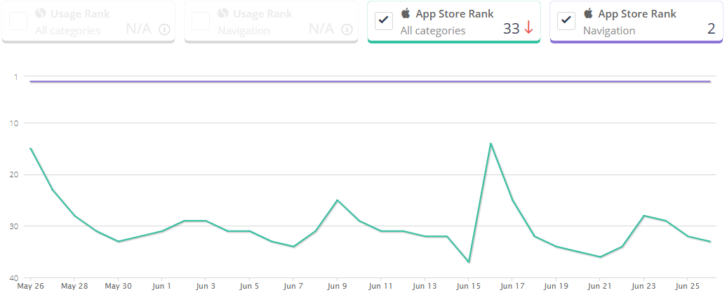 Waze-App-Stats-Space-O