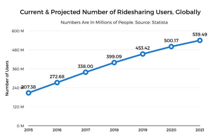 Total-ride-sharing-users-Uber