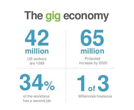 The-Gig-Economy