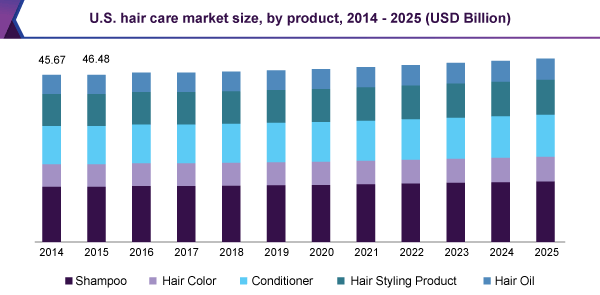 U.S.-hair-care-market