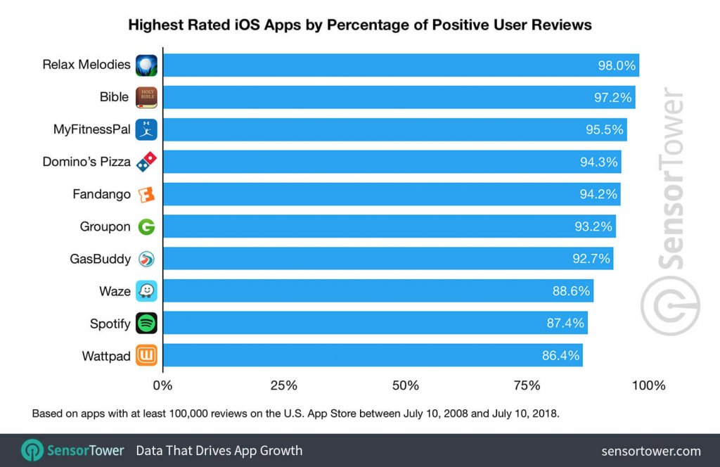 Highest-rated-iOS-apps-2018