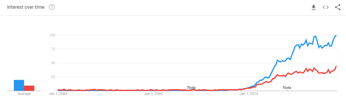 Uber-for-moving-Google-Trends