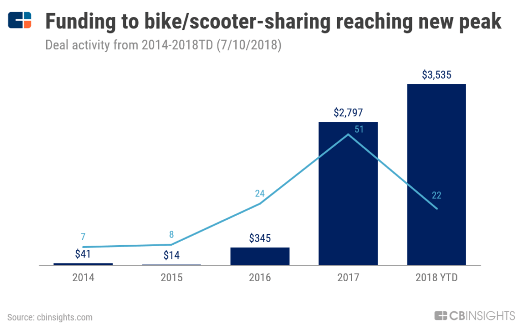 Growing-market-of-e-bikes-and-e-scooter